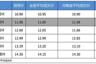 优惠不高 东风日产轩逸 2020款最高优惠0.34万