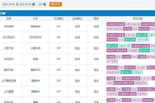 10月SUV投诉榜TOP5:标致4008位居第一 奇骏是唯一上榜日系车