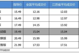 最高优惠4.5万 雪佛兰迈锐宝XL平均优惠7.85折