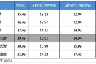 最高优惠4.55万 雪佛兰迈锐宝XL平均优惠7.83折