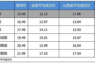 最高优惠4.45万 雪佛兰迈锐宝XL平均优惠7.84折