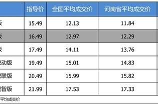 最高优惠4.67万 雪佛兰迈锐宝XL平均优惠7.7折