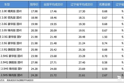 优惠不高 广汽丰田凯美瑞最高优惠2.67万