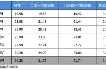 优惠不高 广汽丰田凯美瑞最高优惠2.54万