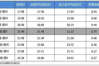优惠不高 广汽丰田凯美瑞最高优惠0.75万