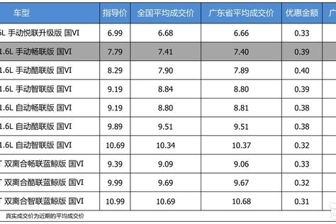 优惠不高 长安CS35 PLUS 2019款最高优惠0.4万