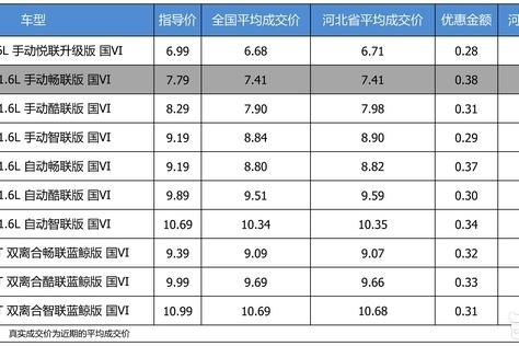 优惠不高 长安CS35 PLUS 2019款最高优惠0.38万