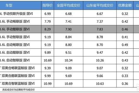 优惠不高 长安CS35 PLUS 2019款最高优惠0.49万
