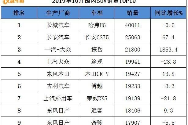 10月SUV销量排行榜出炉:CS75升至第二,探岳再度大涨