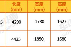 PK博越和XR-V,10.58W起的全新北京现代ix25凭什么