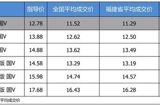 最高优惠1.49万 打9.05折的广汽本田缤智了解一下