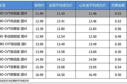 最高优惠0.56万 打9.64折的东风本田思域了解一下