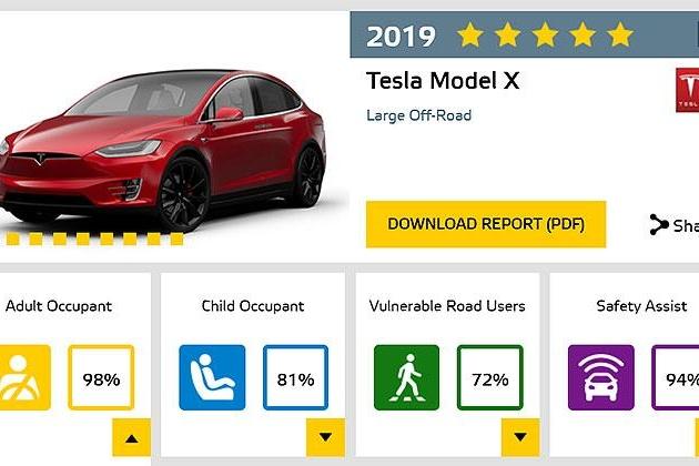 买新车别踩地雷,Euro NCAP最新安全报告,头条新车全都测