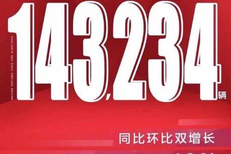 太牛了!寒冬中,吉利11月销量143,234辆,年销136万目标仅剩12万