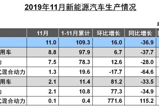 中汽协:11月新能源汽车销售9.5万辆 同比下降43.7%