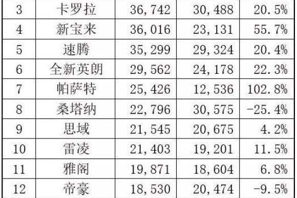 11月轿车销量分析:轩逸来势汹汹,朗逸一贯稳定!