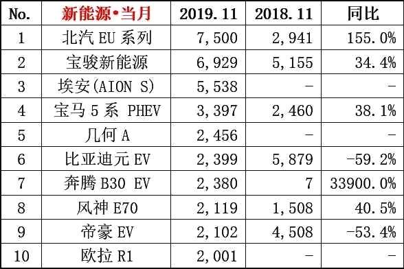 购车必看!11月新能源车销量TOP 10出炉