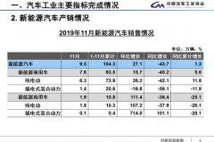 一周热点 | 特斯拉销量突破80万辆;新能源汽车五连降;北京奔驰新能源工厂将投产