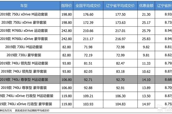 最高优惠25.83万 宝马7系平均优惠8.82折