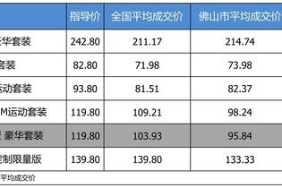 最高优惠28.06万 宝马7系平均优惠8.71折