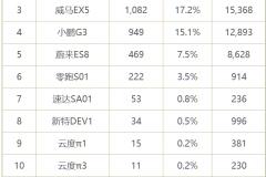 11月新势力销量排行:哪吒超威马 小鹏暂别前三 ES6三连冠