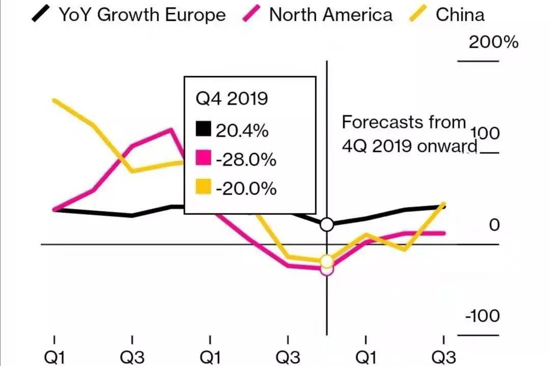 远超中国和北美,它才是电动车销量增长最快的市场