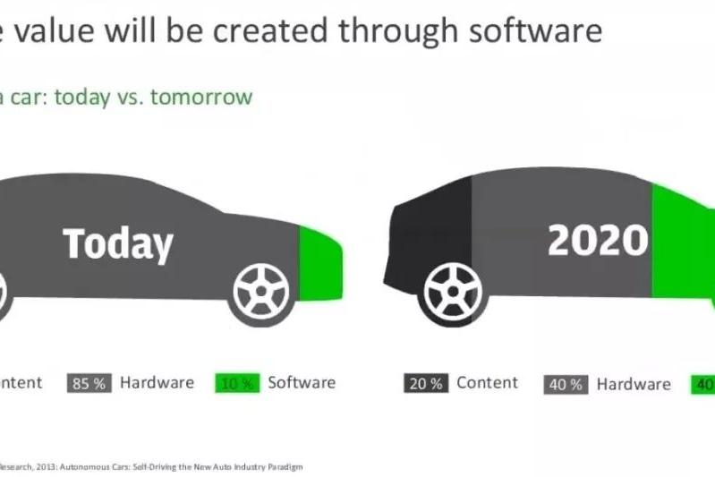 软件之争| 2020时代的汽车价值转移