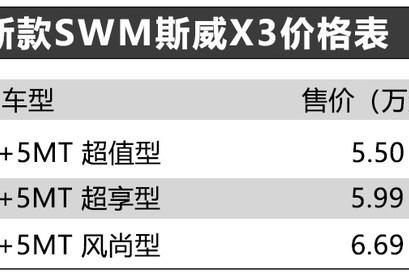 新款SWM斯威X3正式上市 售5.5万起 新增6座版车型