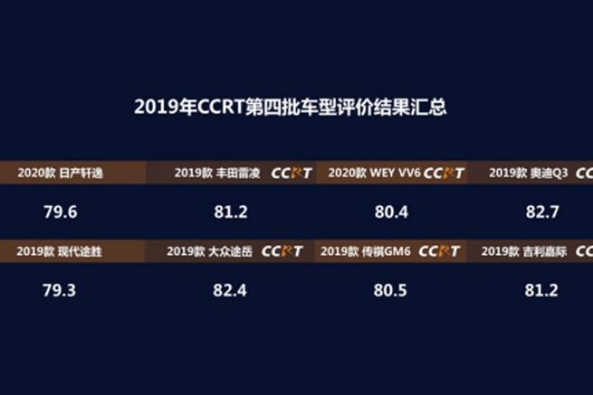 2019年度CCRT第四批车型评价结果发布 奥迪Q3位居榜首