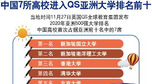 中国7所高校进入QS亚洲排列5大学 排名前十