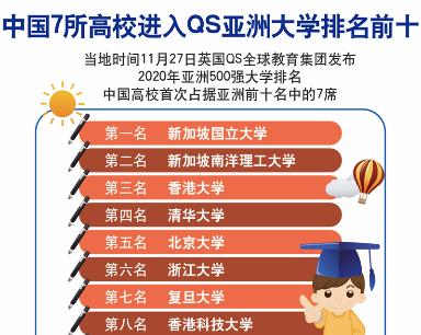 中国7所高校进入QS亚洲大学排名前十