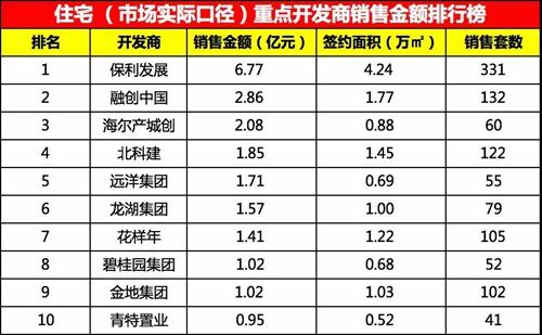 特种部队2影评:青岛一周卖出2138套房子,4楼盘过百套红岛成主角