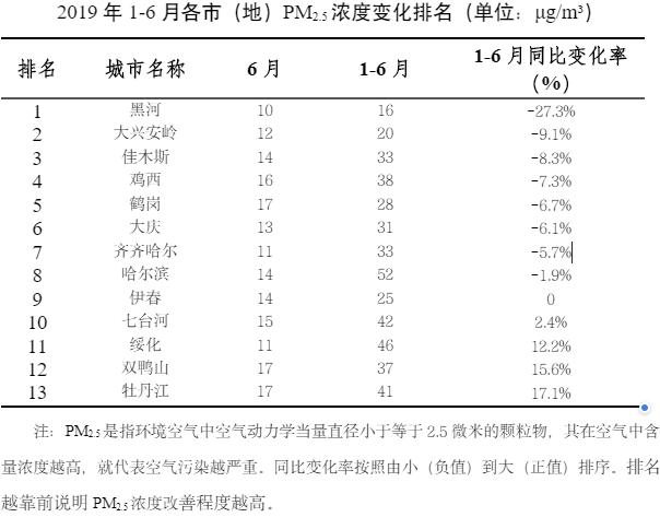 6月黑龙江省城市环境空气质量变化排名出炉