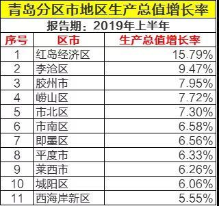 青岛各区市半年gdp_山东这个城市人均GDP超过北上广和台湾,不是青岛,也不是济南
