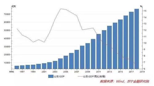 山东增速gdp_28个省 中国所有地级市GDP经济发展全图