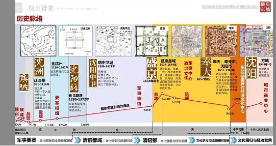 沈阳市沈河区盛京皇城改造提升工程全面启动图片