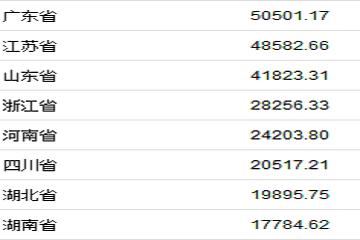 31省份上半年GDP出炉:湖南列第八