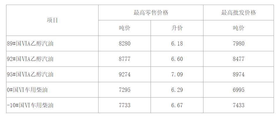 油价上调!安徽92号汽油每升涨至660元