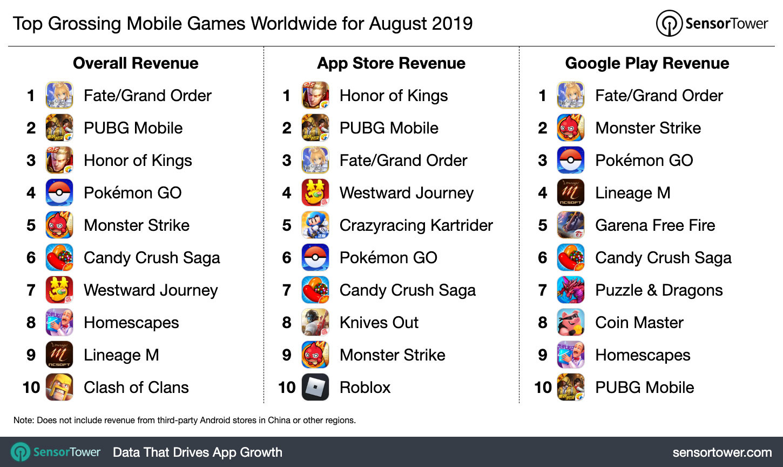 8月全球手游营收排行:《FGO》1.627亿美元夺冠