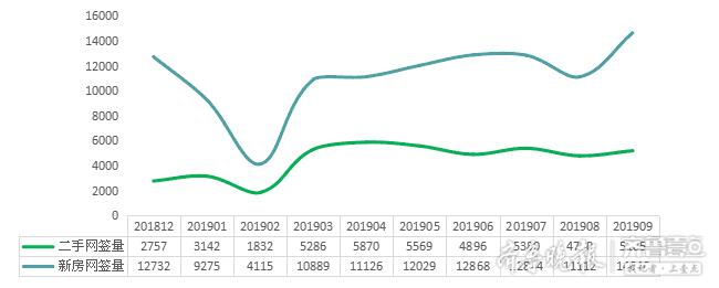 青岛新房成交14646套,位今年以来量最大