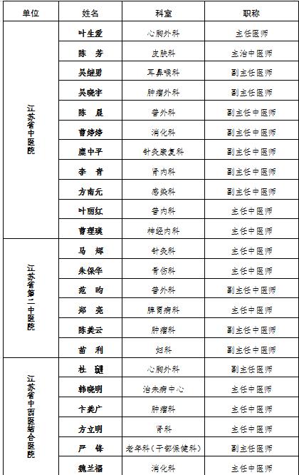 10月19日中医药大咖汇集,带你走进江苏省中医药的70年