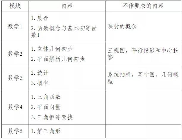 新高考下,江苏学业水平合格性考试考什么?