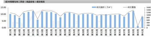 网络赚钱:青岛一周新房成交价下降10.5%,销售头名楼盘卖出