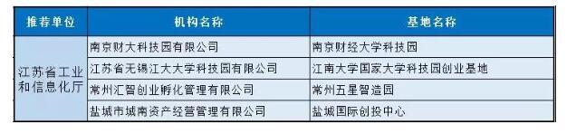 工信部公布小微企业双创基地名单