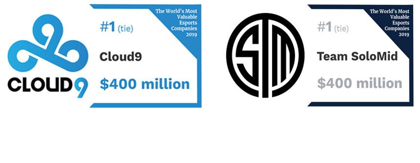 福布斯发布2019最具价值电竞公司排行榜:C9与TSM并列第一
