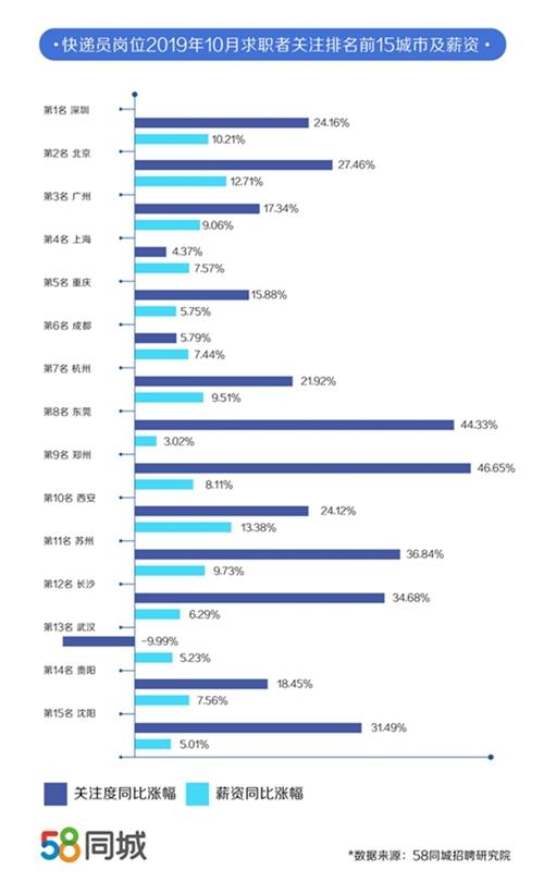 双11快递员薪资看涨:武汉上涨超16%月薪8527元