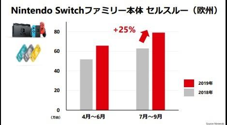 任天堂财报指出《健身环》玩家多为20-30岁女性
