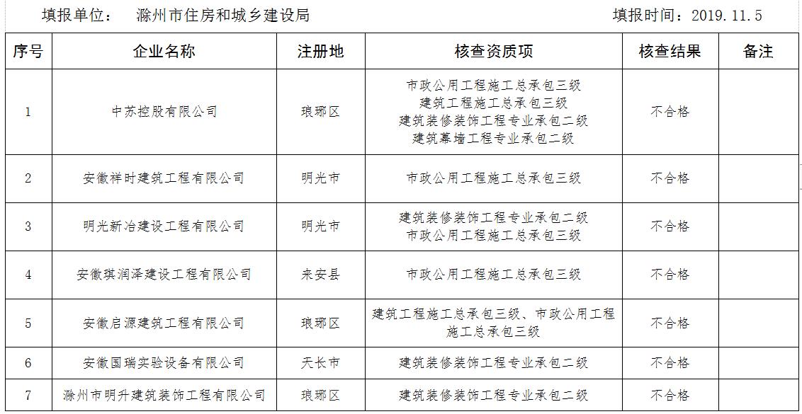 小心!安徽这15家建筑企业不合格!