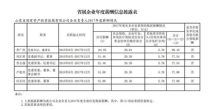 山东部分省属企业董事长年薪公布