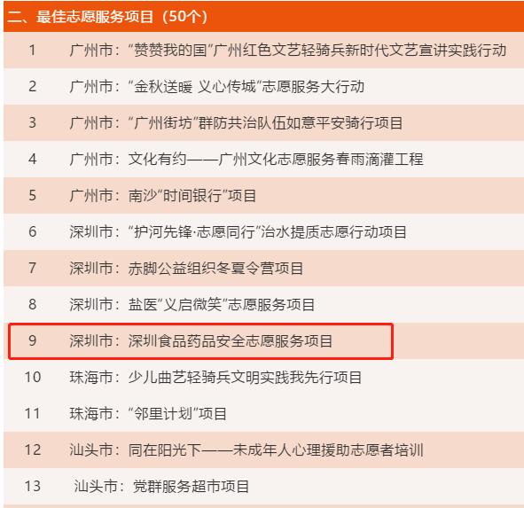 深圳市食药志愿服务总队先后荣获两项志